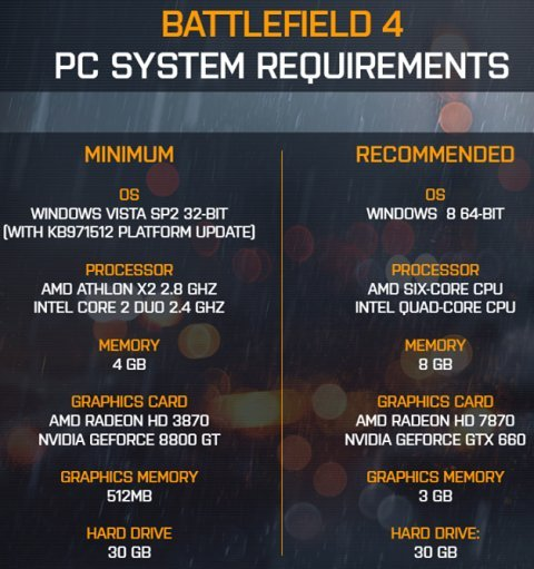 Is Your PC Ready for Battlefield 4? Check out the System Requirements