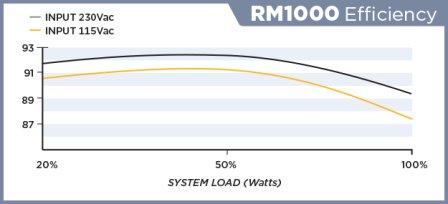 corsair rm series efficiency