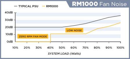 corsair rm series low noise