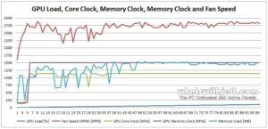 Asus GTX 760 DirectCU II OC - GPU Load Clock Speed and Fan Speed