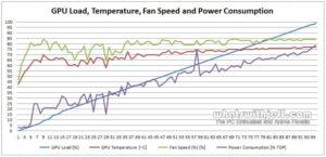 Asus GTX 760 DirectCU II OC - GPU Load Temp Fan TDP Graph