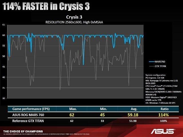 asus gtx 760 mars crysis 3 benchmark