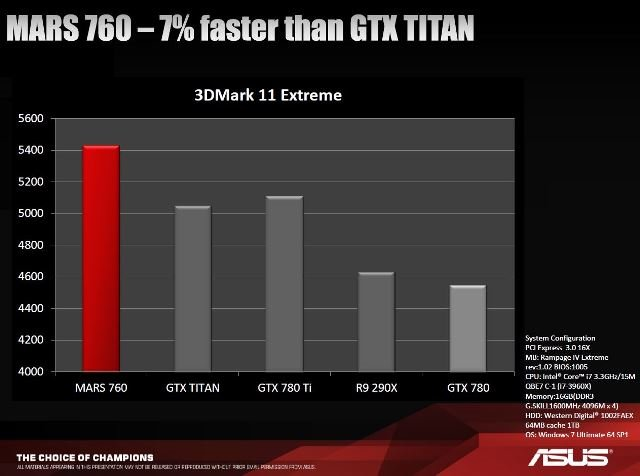 asus rog mars gtx 760 vs gtx titan vs gtx 780 ti