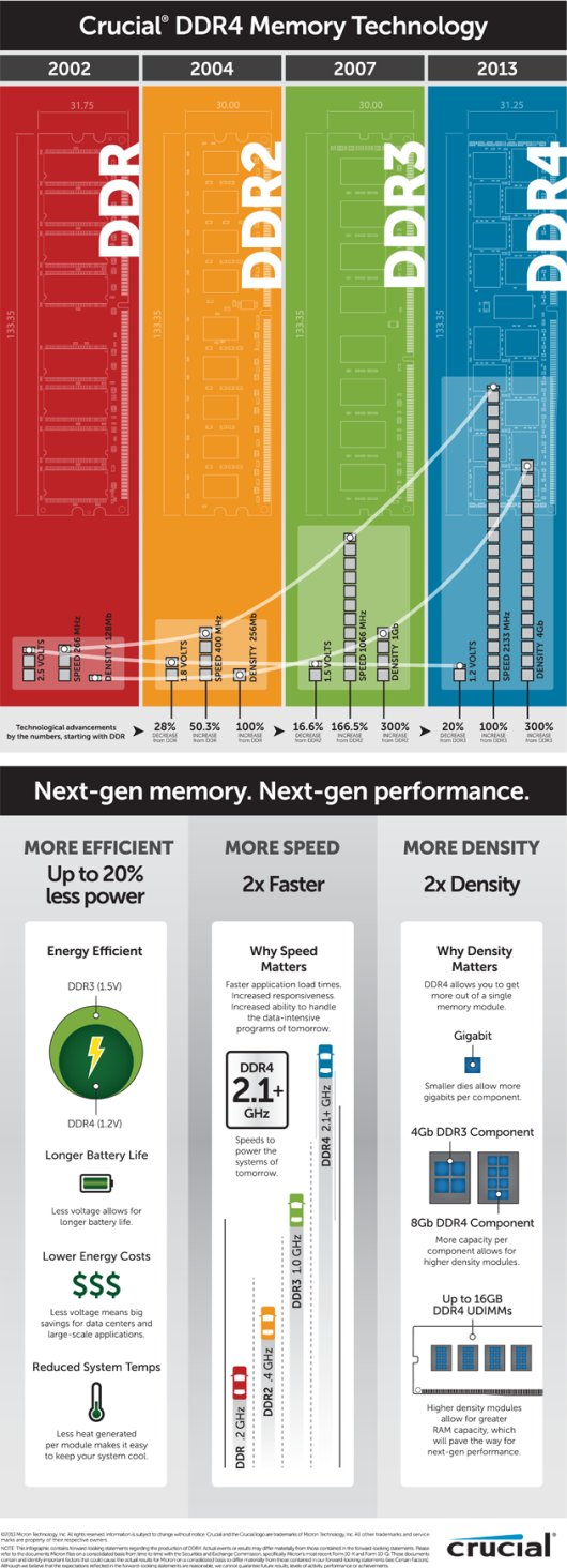 crucial ddr4 memory specs and performance