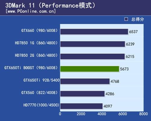 geforce gtx 750 ti benchmark leaked