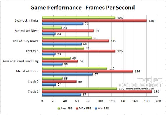Asus MARS GTX 760 Game Benchmark - tpce