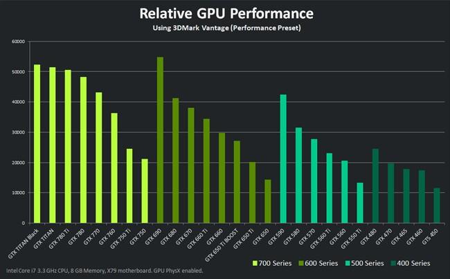 geforce gtx 750 ti benchmarks