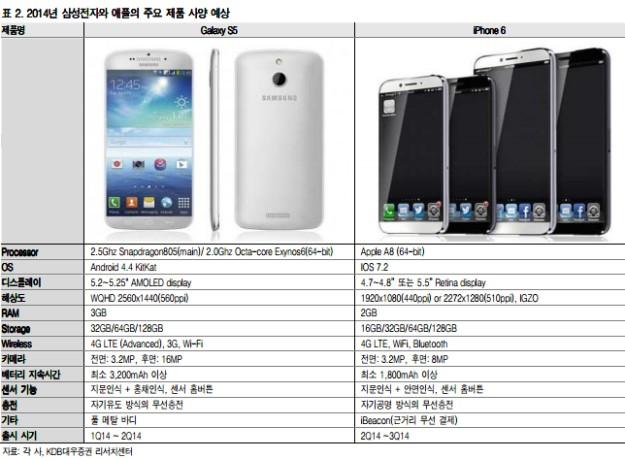 samsung galaxy s5 vs iphone 6