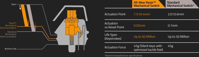 razer orange mechanical switch specifications