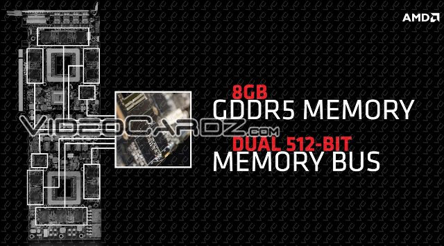 AMD Radeon R9 295X2 8GB GDDR5 Memory