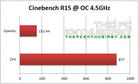 Cinebench R15 OC