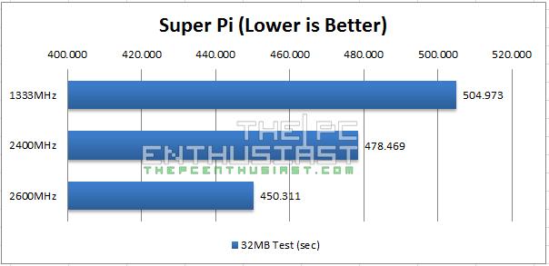 Super Pi 32MB