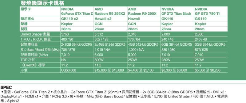 NVIDIA GeForce GTX Titan Z Specifications