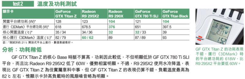 NVIDIA GeForce GTX Titan Z Temperature