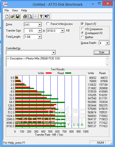 Plextor PX-AG256M6e ATTO Disk Benchmark