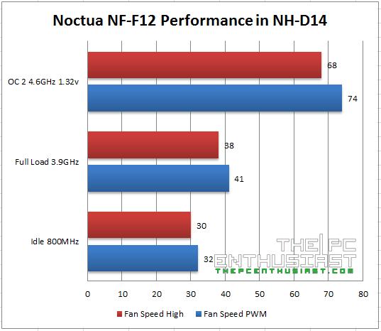 Noctua NF-F12 Fan Performance Benchmark