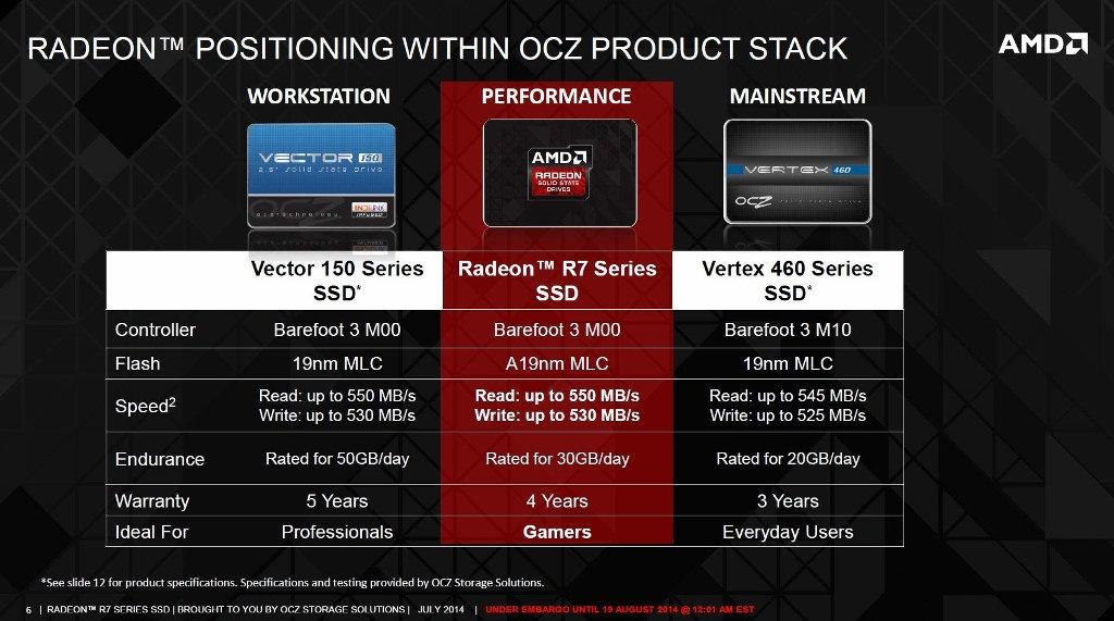AMD Radeon R7 SSD-07