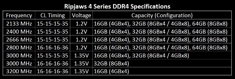 G.Skill Ripjaws 4 DDR4 Specifications
