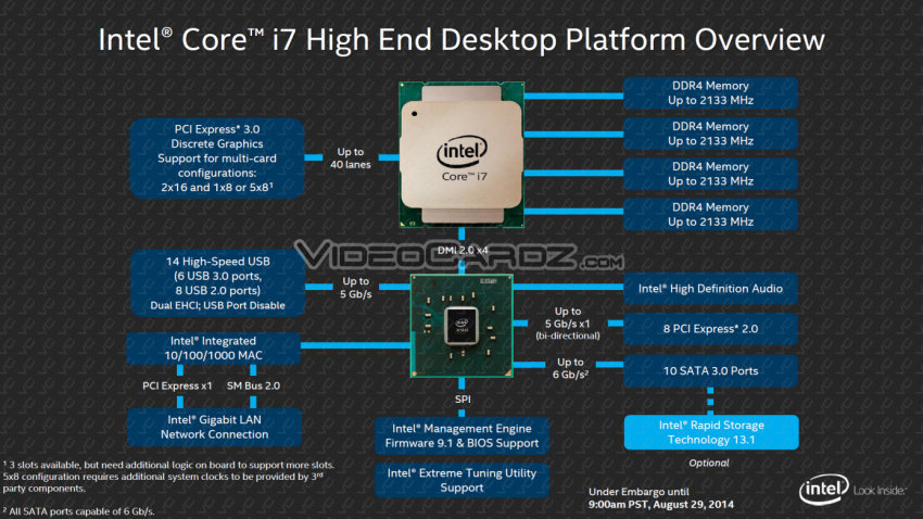 Intel Core i7 Haswell-E and X99 Overview
