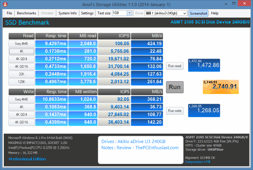 Akitio aDrive U3 Anvil 0 Compression Benchmark