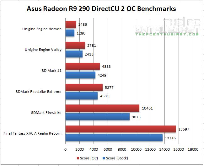 Asus Radeon R9 290 DC2OC Benchmarks