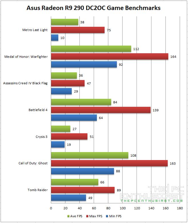 Asus Radeon R9 290 DC2OC Game Benchmarks