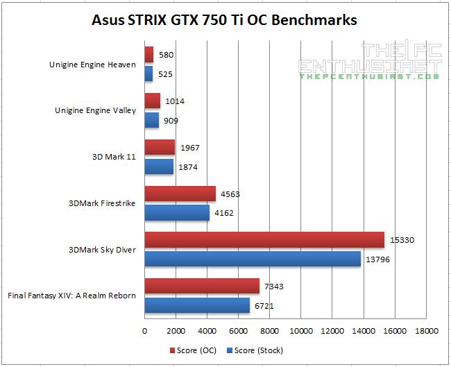 Asus STRIX GTX 750 Ti Benchmarks