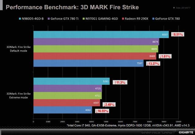 Gigabyte GTX 900 G1 Gaming 3DMark Fire Strike Benchmark