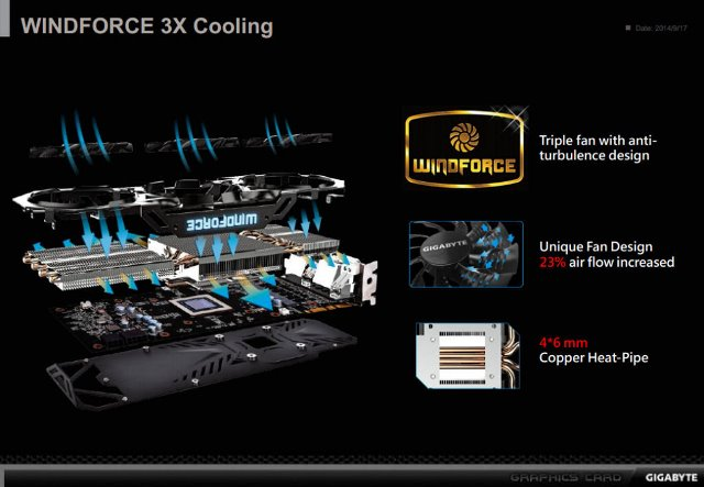 Gigabyte GeForce GTX 980 and GTX 970 G1 Gaming Graphics Card Unleashed