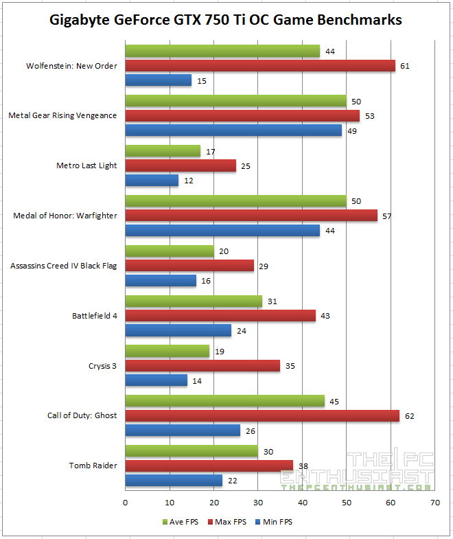 Gigabyte GeForce GTX 750 Ti OC Review (GV-N75TOC-2GI ...