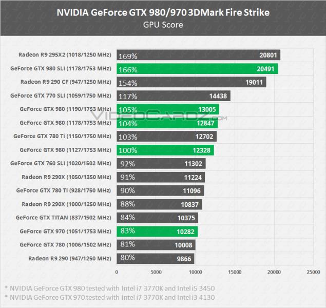 NVIDIA GeForce GTX 980 and GTX 970 3DMark Firestrike Benchmarks