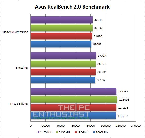 Asus RealBench 2.0 Benchmark