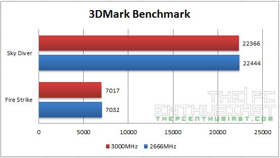 Kingston Predator DDR4 3DMark Benchmarks