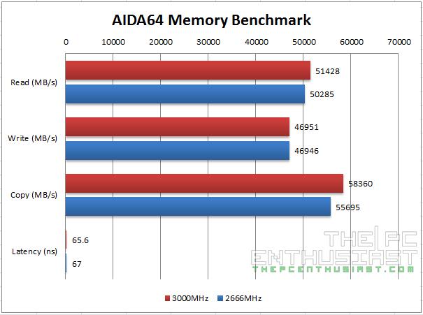 Kingston Predator DDR4 AIDA64 Benchmark