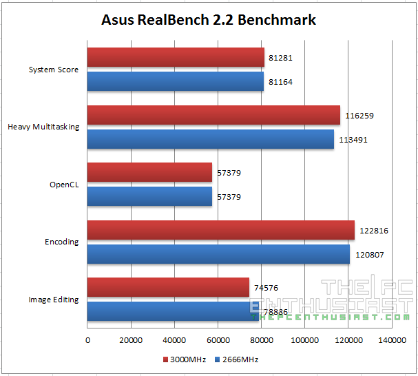 Kingston Predator DDR4 Asus RealBench 2.2 Benchmark