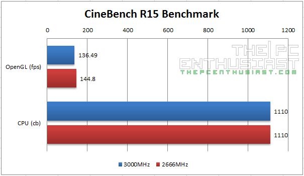 Kingston Predator DDR4 Cinebench R15 Benchmark