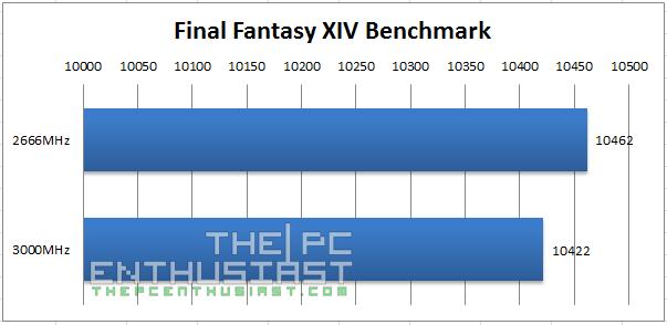 Kingston Predator DDR4 Final Fantasy XIV Benchmark