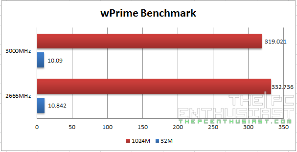 Kingston Predator DDR4 wPrime Benchmark