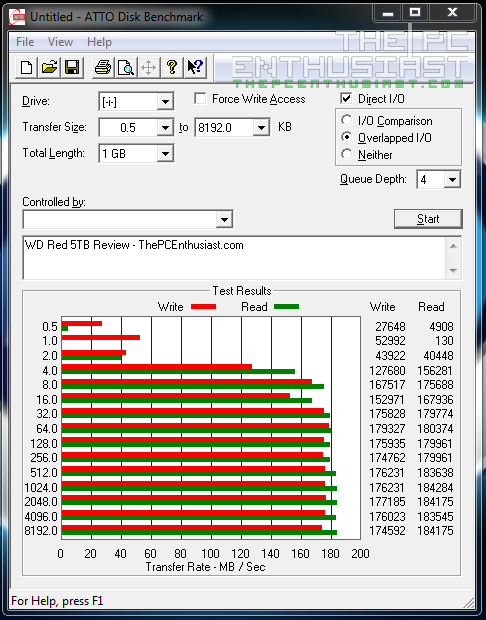 WD Red 5TB ATTO Benchmark