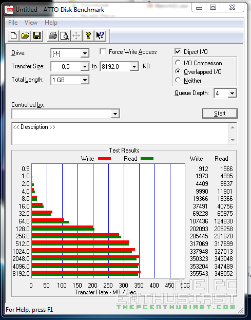 WD Red 5TB RAID 0 ATTO Disk Benchmark