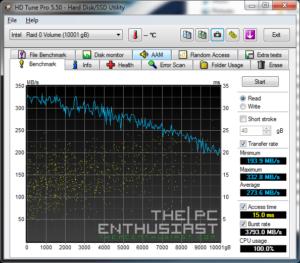 WD Red 5TB RAID 0 HD Tune Pro Read Benchmark