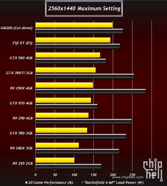 NVIDIA GTX Titan II, GTX 980 Ti, AMD R9 390X and R9 380X Benchmarks Leaked