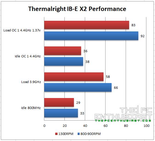 Thermalright IB-E X2 temperature