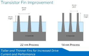 5th gen intel broadwell 14nm finfet technology