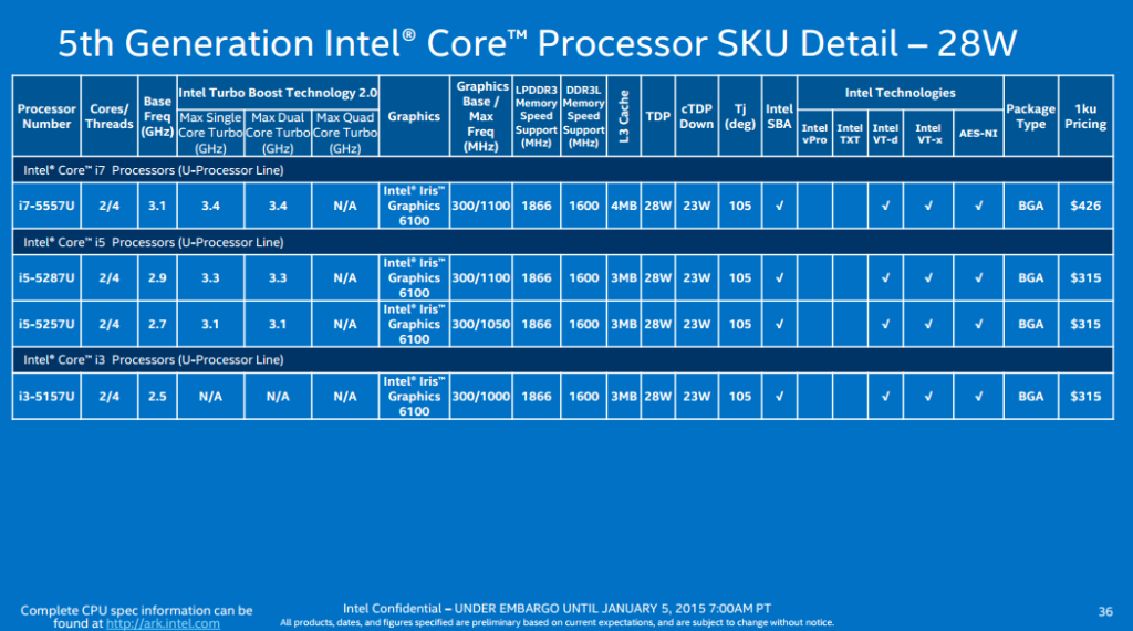 5th gen intel broadwell-u SKU 03