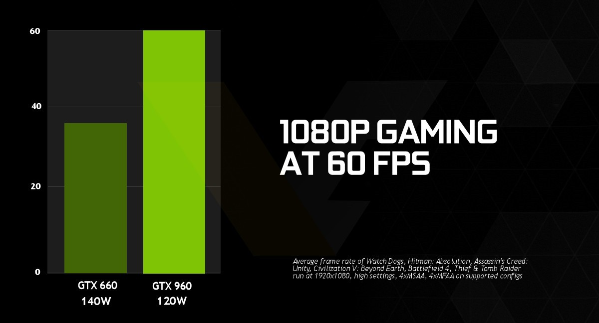 NVIDIA GeForce GTX 960 Specs Confirmed - Release Date January 22