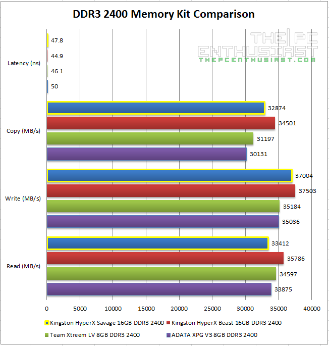 HyperX Savage DDR3 Comparison