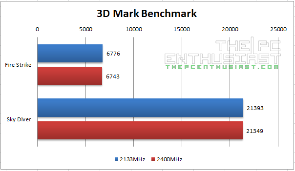 Kingston HyperX Savage DDR3 3DMark Fire Strike Sky Diver Benchmarks