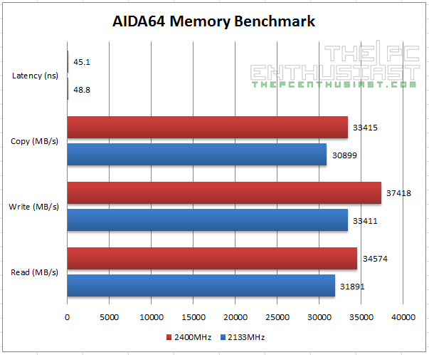 Kingston HyperX Savage DDR3 AIDA64 Memory Benchmark