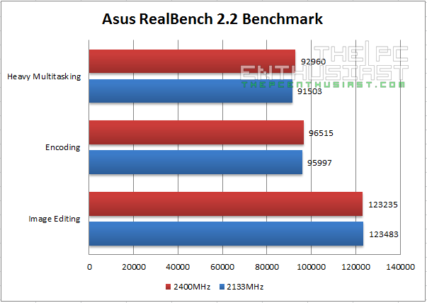 Kingston HyperX Savage DDR3 Asus RealBench 2.2 Benchmark